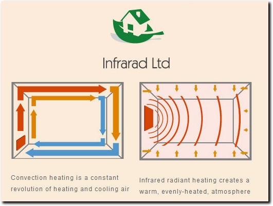 http://www.infrarad-heating.com website